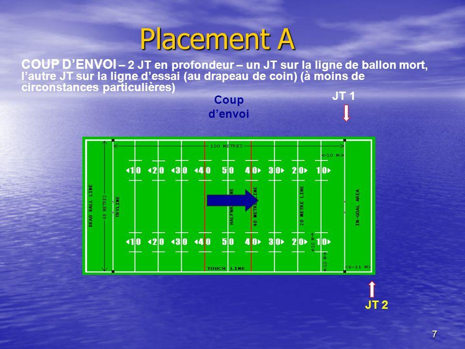 7 Placement A JT 1 JT 2 COUP DENVOI – 2 JT en profondeur – un JT sur la ligne de ballon mort, lautre JT sur la ligne dessai (au drapeau de coin) (à mo