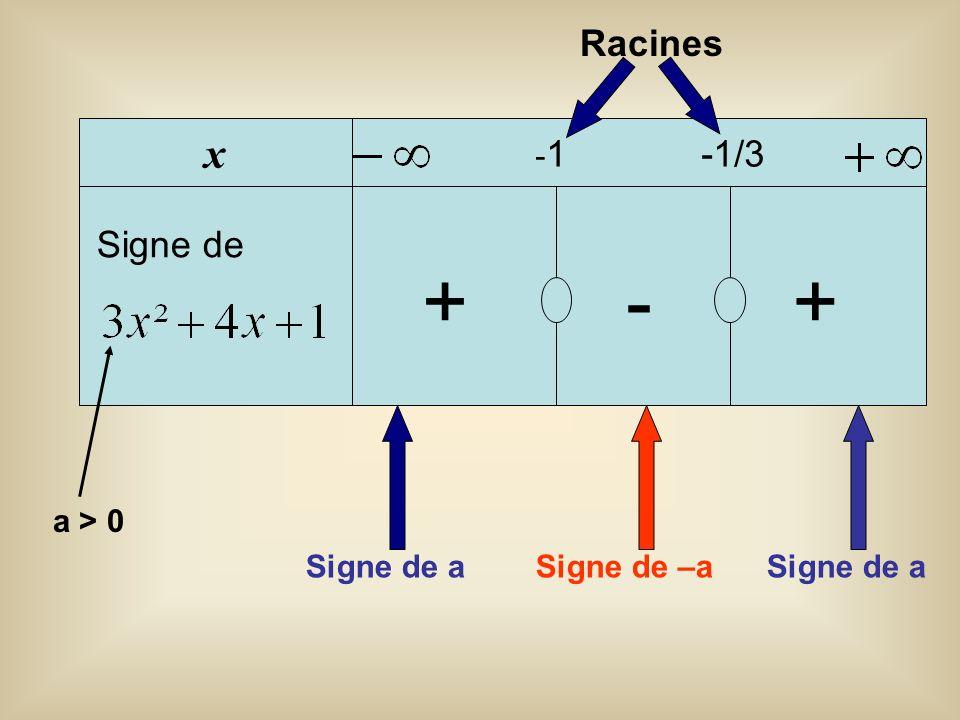 x Signe de - 1 -1/3 ++- Signe de a Signe de –a Signe de a a > 0 Racines