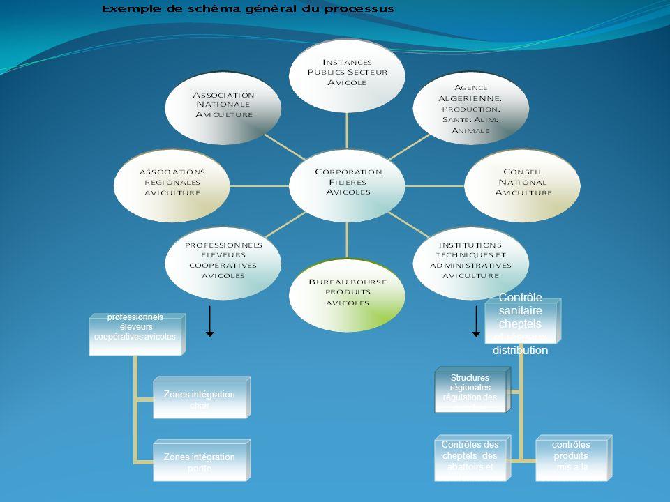 Contrôle sanitaire cheptels et réseaux distribution Contrôles des cheptels des abattoirs et transformations contrôles produits mis a la consommation S