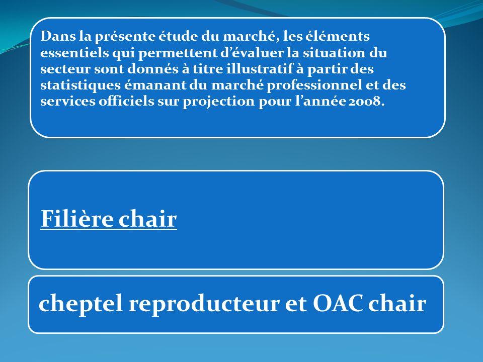 La production induite OAC pour 2008 sera de 240 millions dunités à cela sajoute les œufs à couver importés aussi par le privé, estimé à 8 millions dunités.