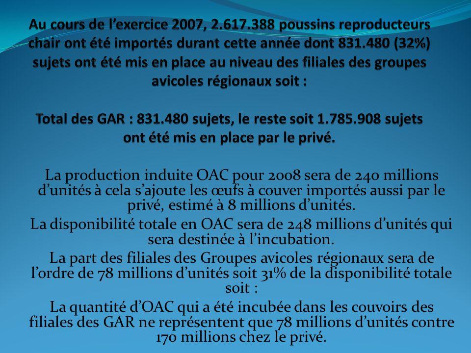 La production induite OAC pour 2008 sera de 240 millions dunités à cela sajoute les œufs à couver importés aussi par le privé, estimé à 8 millions dun