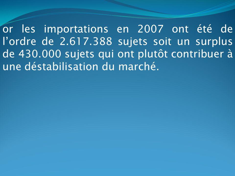 or les importations en 2007 ont été de lordre de 2.617.388 sujets soit un surplus de 430.000 sujets qui ont plutôt contribuer à une déstabilisation du