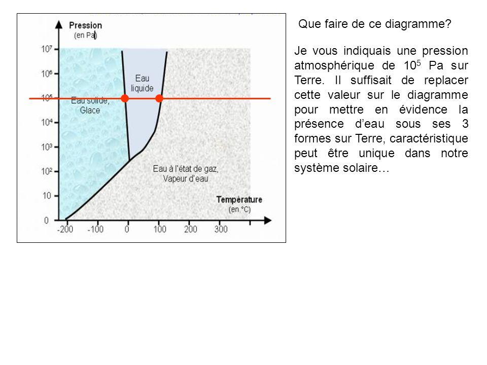 Aide: (pour le doc 4) Lozone est une molécule composée de trois atomes doxygène (O 3 ).