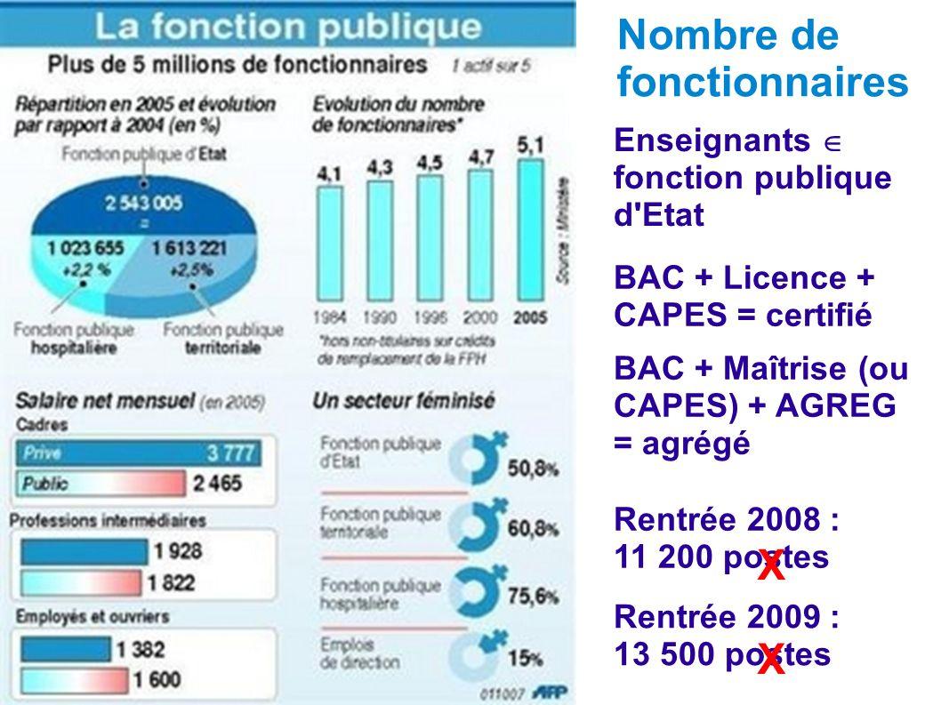 Nombre de fonctionnaires Enseignants fonction publique d'Etat Rentrée 2008 : 11 200 postes Rentrée 2009 : 13 500 postes X X BAC + Licence + CAPES = ce