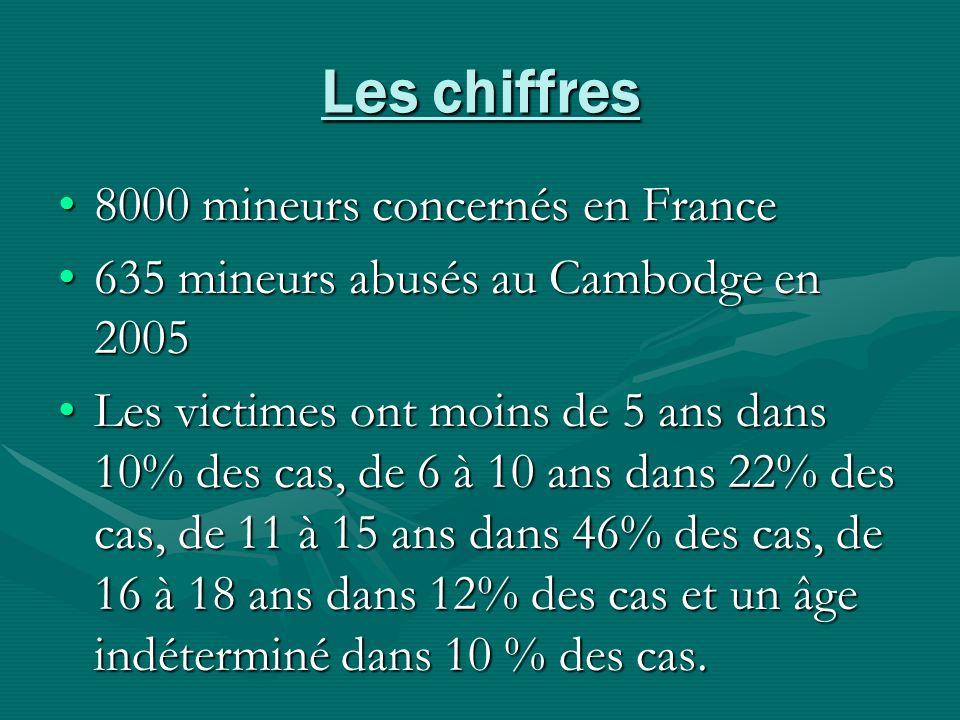Les chiffres 8000 mineurs concernés en France8000 mineurs concernés en France 635 mineurs abusés au Cambodge en 2005635 mineurs abusés au Cambodge en
