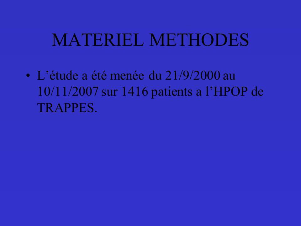 MATERIEL METHODES Létude a été menée du 21/9/2000 au 10/11/2007 sur 1416 patients a lHPOP de TRAPPES.
