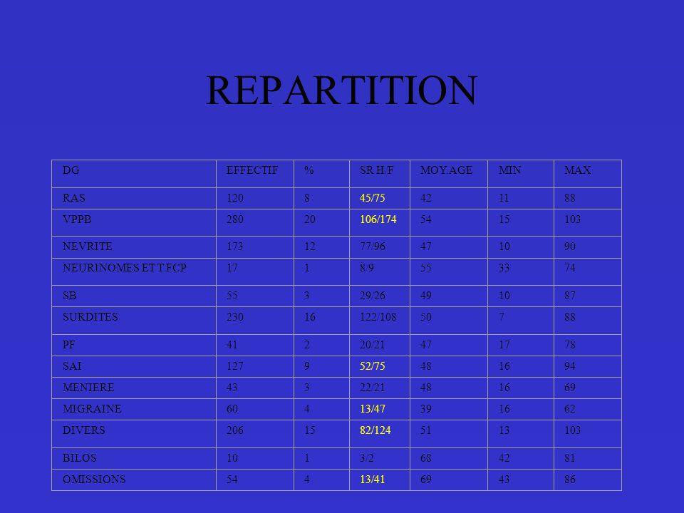 REPARTITION DGEFFECTIF%SR H/FMOY.AGEMINMAX RAS120845/75421188 VPPB28020106/1745415103 NEVRITE1731277/96471090 NEURINOMES ET T FCP1718/9553374 SB55329/26491087 SURDITES23016122/10850788 PF41220/21471778 SAI127952/75481694 MENIERE43322/21481669 MIGRAINE60413/47391662 DIVERS2061582/1245113103 BILOS1013/2684281 OMISSIONS54413/41694386