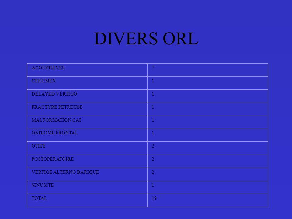 DIVERS ORL ACOUPHENES7 CERUMEN1 DELAYED VERTIGO1 FRACTURE PETREUSE1 MALFORMATION CAI1 OSTEOME FRONTAL1 OTITE2 POSTOPERATOIRE2 VERTIGE ALTERNO BARIQUE2 SINUSITE1 TOTAL19
