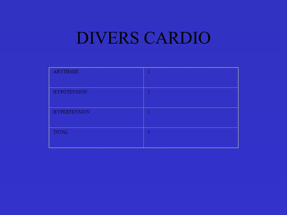 DIVERS CARDIO ARYTHMIE1 HYPOTENSION2 HYPERTENSION1 TOTAL4