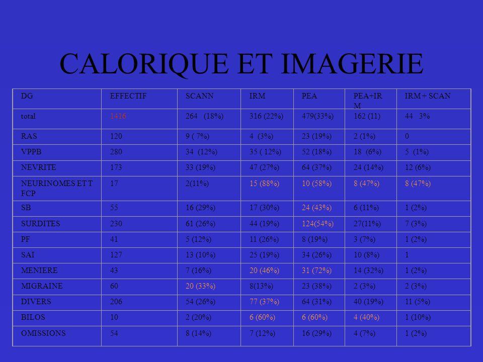 CALORIQUE ET IMAGERIE DGEFFECTIFSCANNIRMPEAPEA+IR M IRM + SCAN total1416264 (18%)316 (22%)479(33%)162 (11)44 3% RAS1209 ( 7%)4 (3%)23 (19%)2 (1%)0 VPPB28034 (12%)35 ( 12%)52 (18%)18 (6%)5 (1%) NEVRITE17333 (19%)47 (27%)64 (37%)24 (14%)12 (6%) NEURINOMES ET T FCP 172(11%)15 (88%)10 (58%)8 (47%) SB5516 (29%)17 (30%)24 (43%)6 (11%)1 (2%) SURDITES23061 (26%)44 (19%)124(54%)27(11%)7 (3%) PF415 (12%)11 (26%)8 (19%)3 (7%)1 (2%) SAI12713 (10%)25 (19%)34 (26%)10 (8%)1 MENIERE437 (16%)20 (46%)31 (72%)14 (32%)1 (2%) MIGRAINE6020 (33%)8(13%)23 (38%)2 (3%) DIVERS20654 (26%)77 (37%)64 (31%)40 (19%)11 (5%) BILOS102 (20%)6 (60%) 4 (40%)1 (10%) OMISSIONS548 (14%)7 (12%)16 (29%)4 (7%)1 (2%)