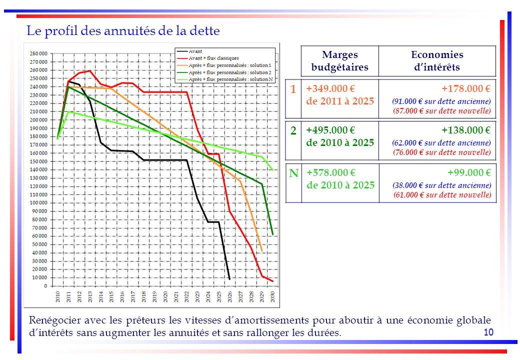 10 Le profil des annuités de la dette Marges budgétaires Economies dintérêts 1 +349.000 de 2011 à 2025 +178.000 (91.000 sur dette ancienne) (87.000 sur dette nouvelle) 2 +495.000 de 2010 à 2025 +138.000 (62.000 sur dette ancienne) (76.000 sur dette nouvelle) N +578.000 de 2010 à 2025 +99.000 (38.000 sur dette ancienne) (61.000 sur dette nouvelle) Renégocier avec les prêteurs les vitesses damortissements pour aboutir à une économie globale dintérêts sans augmenter les annuités et sans rallonger les durées.
