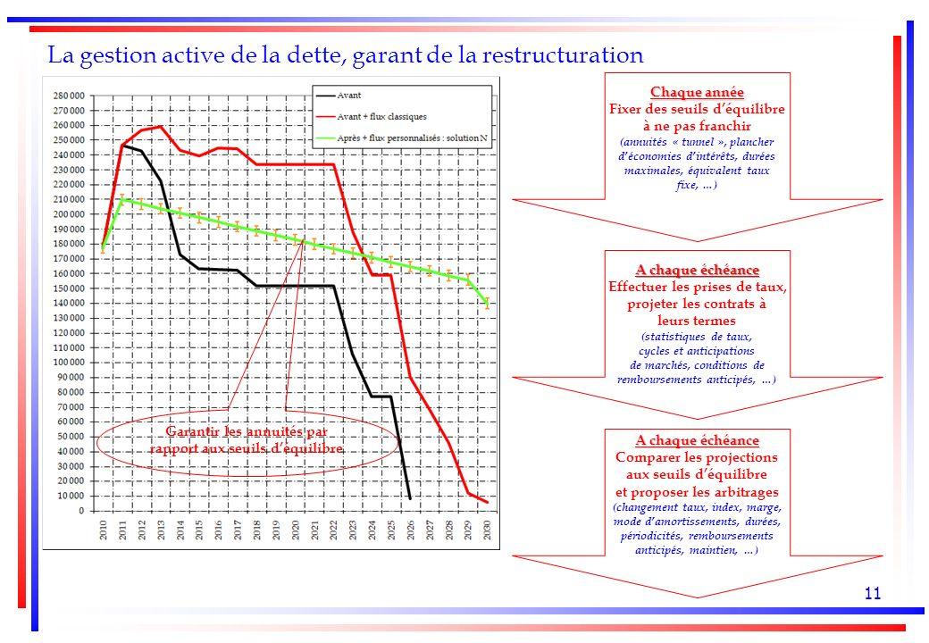 11 La gestion active de la dette, garant de la restructuration Garantir les annuités par rapport aux seuils déquilibre Chaque année Fixer des seuils déquilibre à ne pas franchir (annuités « tunnel », plancher déconomies dintérêts, durées maximales, équivalent taux fixe, …) A chaque échéance Effectuer les prises de taux, projeter les contrats à leurs termes (statistiques de taux, cycles et anticipations de marchés, conditions de remboursements anticipés, …) A chaque échéance Comparer les projections aux seuils déquilibre et proposer les arbitrages (changement taux, index, marge, mode damortissements, durées, périodicités, remboursements anticipés, maintien, …)