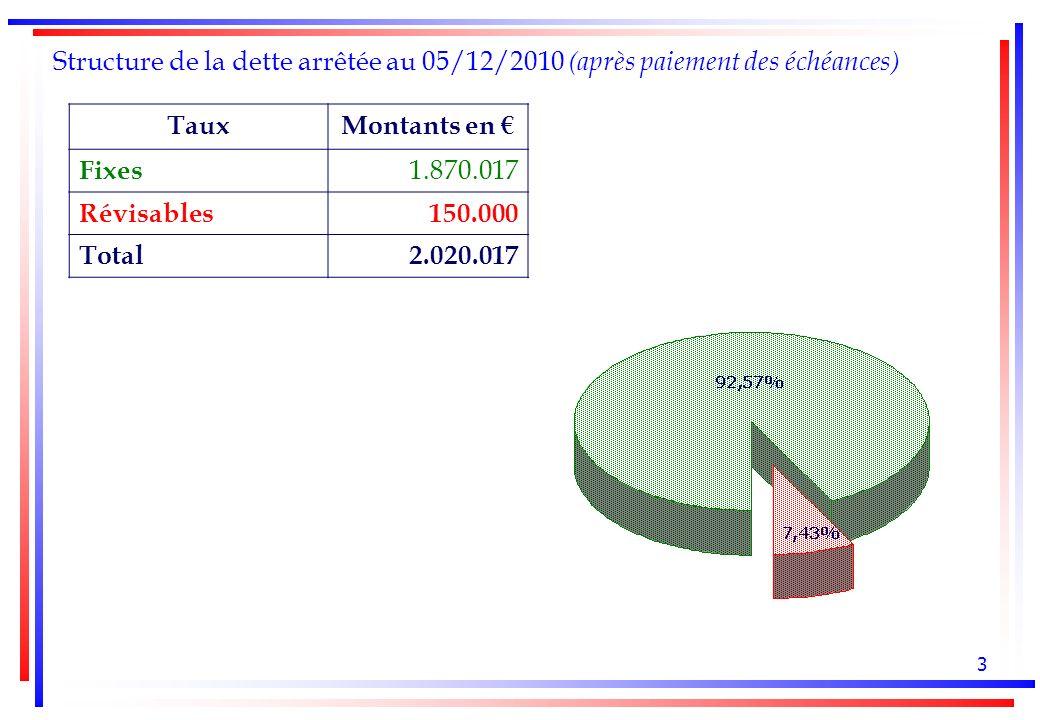 3 Structure de la dette arrêtée au 05/12/2010 (après paiement des échéances) TauxMontants en Fixes 1.870.017 Révisables150.000 Total2.020.017