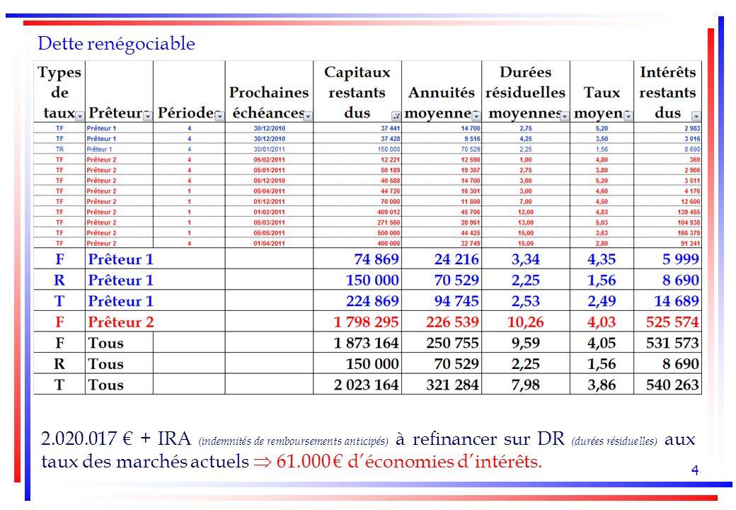 4 Dette renégociable 2.020.017 + IRA (indemnités de remboursements anticipés) à refinancer sur DR (durées résiduelles) aux taux des marchés actuels 61.000 déconomies dintérêts.