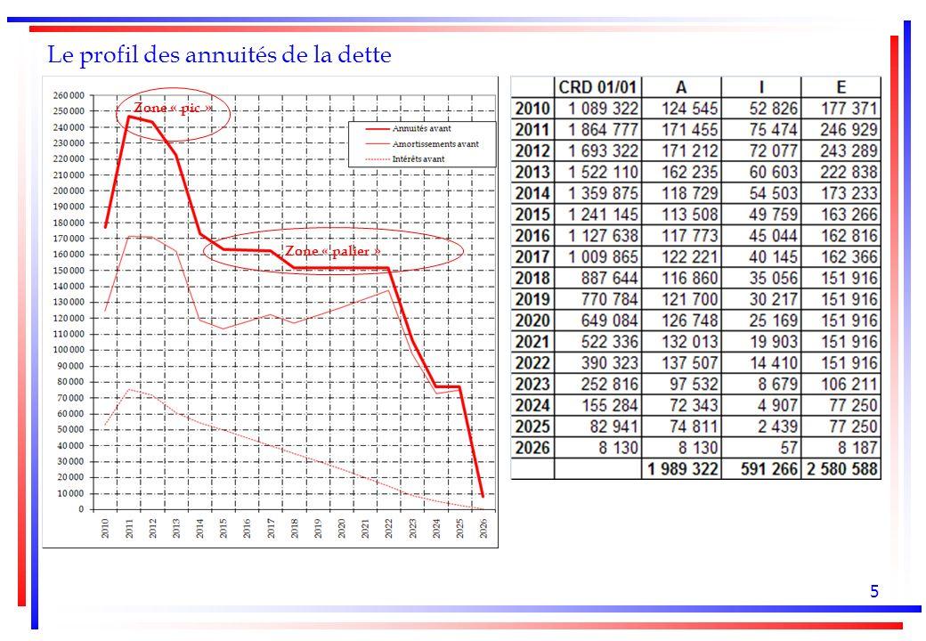 5 Le profil des annuités de la dette Zone « palier » Zone « pic »