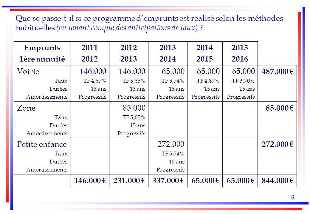7 Le profil des annuités de la dette Zone « palier » Zone « pic » 844.000 empruntés coûtent 1.230.312 suivant les caractéristiques page 6
