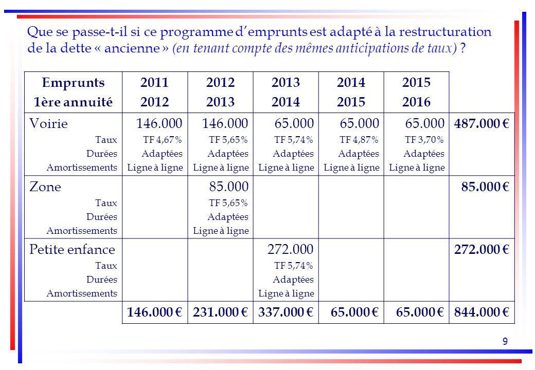 9 Que se passe-t-il si ce programme demprunts est adapté à la restructuration de la dette « ancienne » (en tenant compte des mêmes anticipations de taux) .