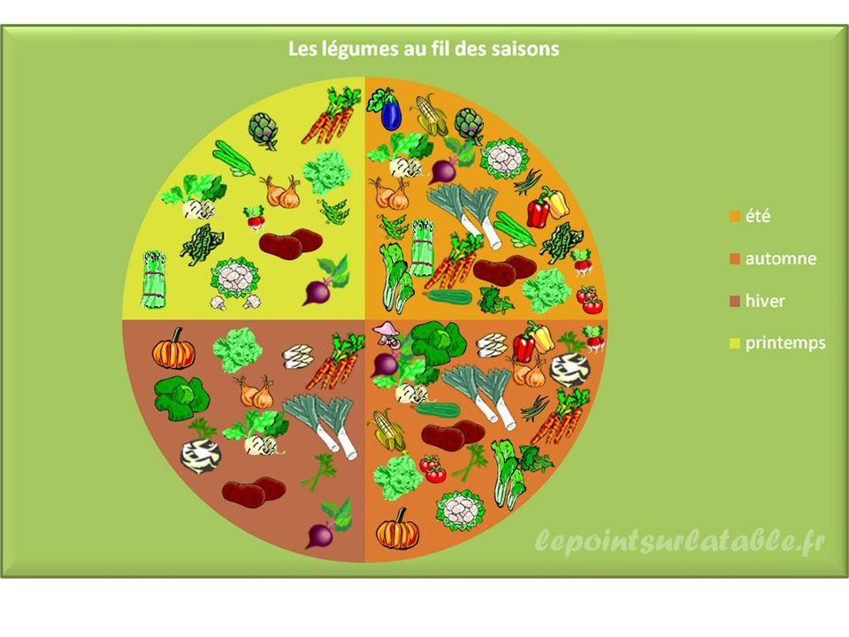 1.Les legumes de saison Les légumes ne sont pas tous de la même saison.