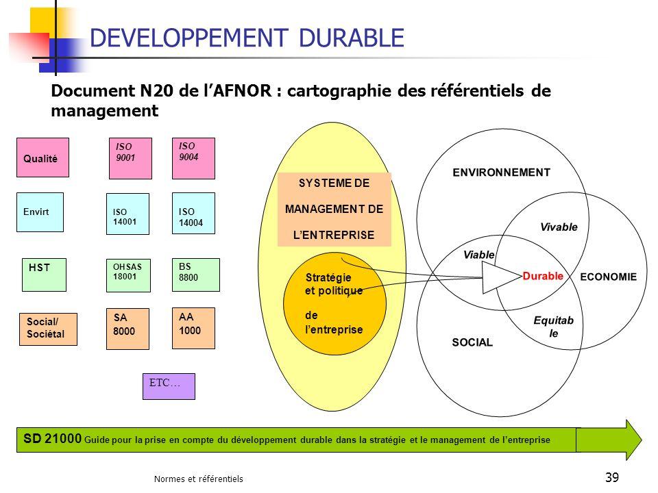 Normes et référentiels 39 DEVELOPPEMENT DURABLE ISO 9001 ISO 9004 ISO 14001 ISO 14004 Qualité Envirt ETC… OHSAS 18001 BS 8800 HST SA 8000 AA 1000 Soci