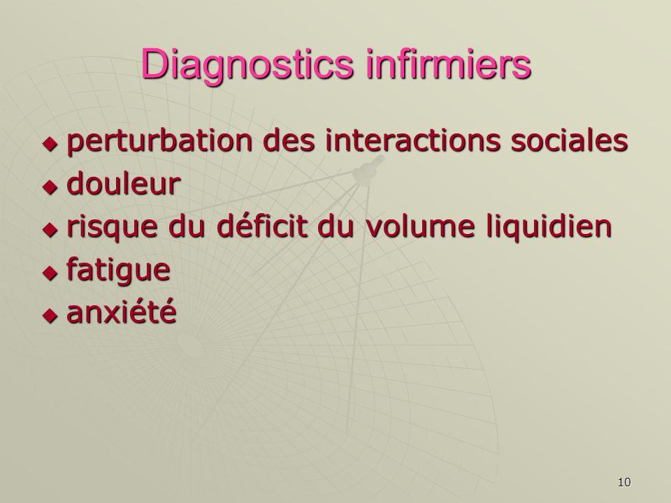 10 Diagnostics infirmiers perturbation des interactions sociales perturbation des interactions sociales douleur douleur risque du déficit du volume li
