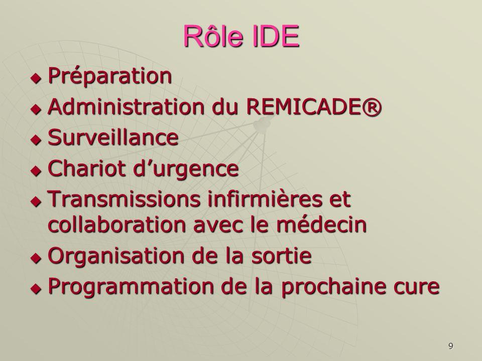 9 Rôle IDE Préparation Préparation Administration du REMICADE® Administration du REMICADE® Surveillance Surveillance Chariot durgence Chariot durgence
