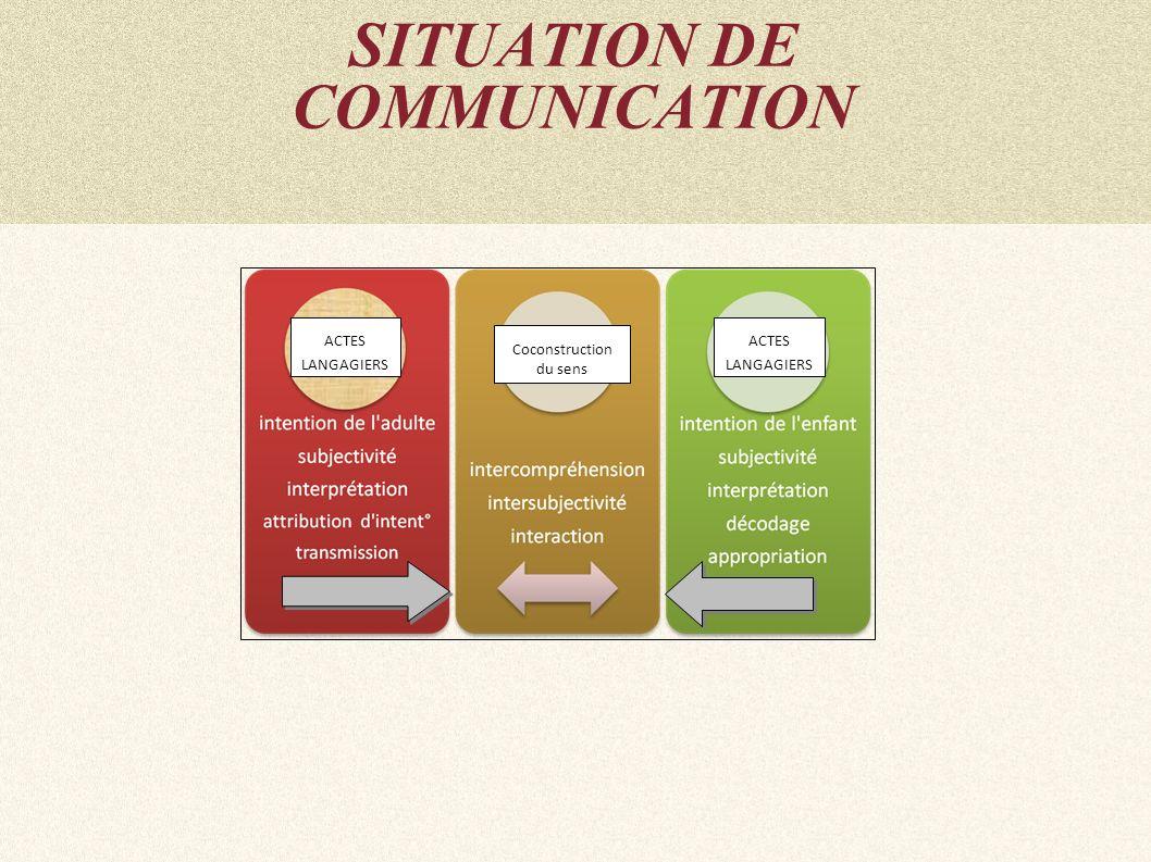 ACTES LANGAGIERS Coconstruction du sens ACTES LANGAGIERS SITUATION DE COMMUNICATION