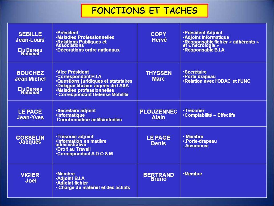 FONCTIONS ET TACHES SEBILLE Jean-Louis Elu Bureau National Président Maladies Professionnelles Relations Publiques et Associations Décorations ordre n