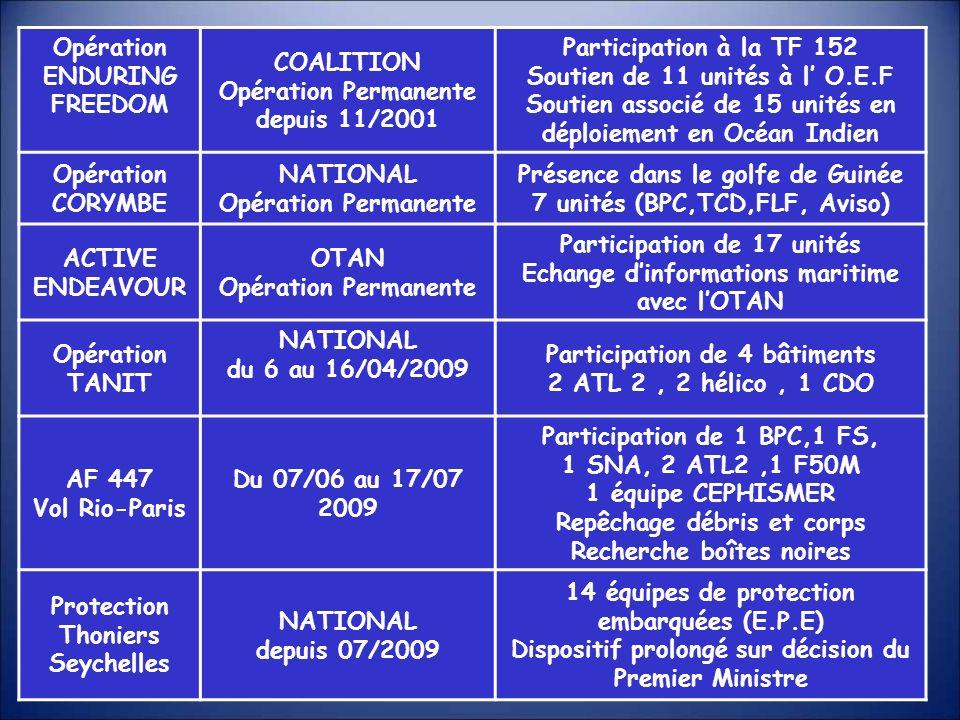 Opération ENDURING FREEDOM COALITION Opération Permanente depuis 11/2001 Participation à la TF 152 Soutien de 11 unités à l O.E.F Soutien associé de 1