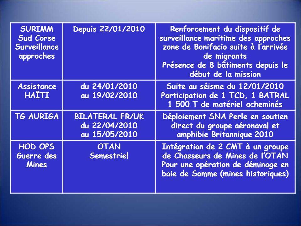 SURIMM Sud Corse Surveillance approches Depuis 22/01/2010Renforcement du dispositif de surveillance maritime des approches zone de Bonifacio suite à l