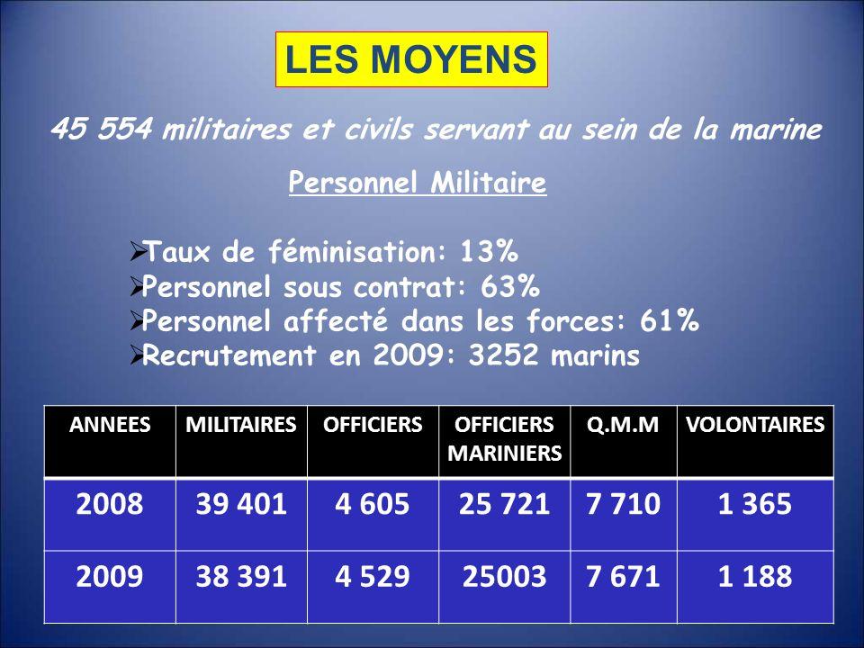 LES MOYENS 45 554 militaires et civils servant au sein de la marine Personnel Militaire Taux de féminisation: 13% Personnel sous contrat: 63% Personne