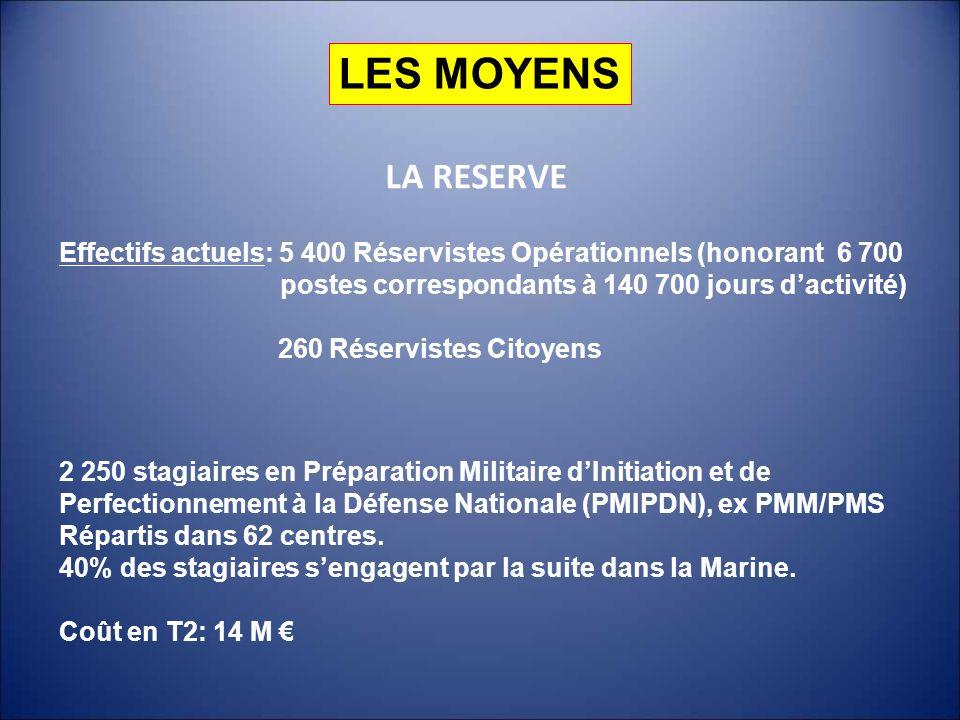 LES MOYENS LA RESERVE Effectifs actuels: 5 400 Réservistes Opérationnels (honorant 6 700 postes correspondants à 140 700 jours dactivité) 260 Réservis