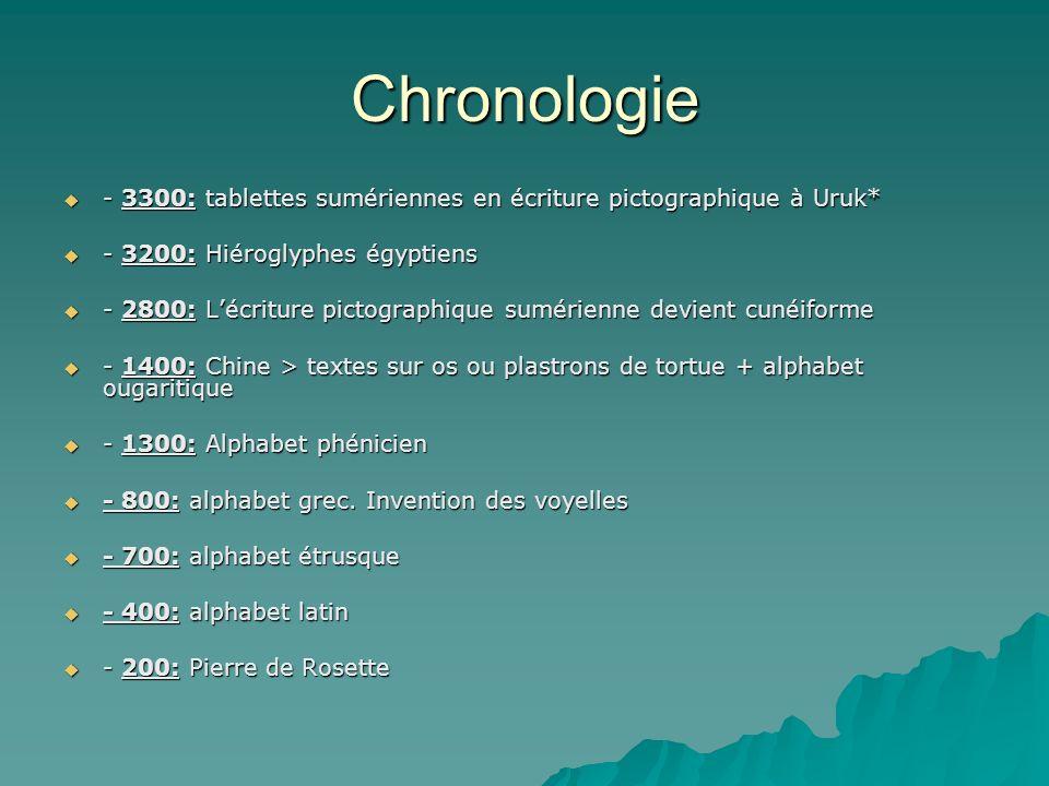 Chronologie - 3300: tablettes sumériennes en écriture pictographique à Uruk* - 3300: tablettes sumériennes en écriture pictographique à Uruk* - 3200:
