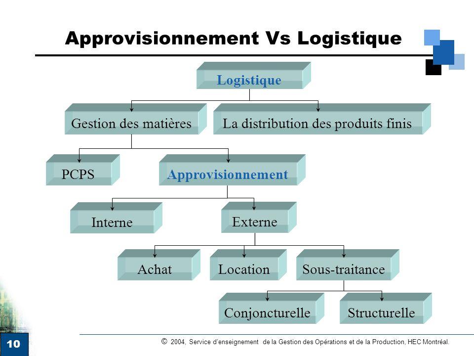 10 © 2004, Service denseignement de la Gestion des Opérations et de la Production, HEC Montréal. Approvisionnement Vs Logistique Logistique Gestion de