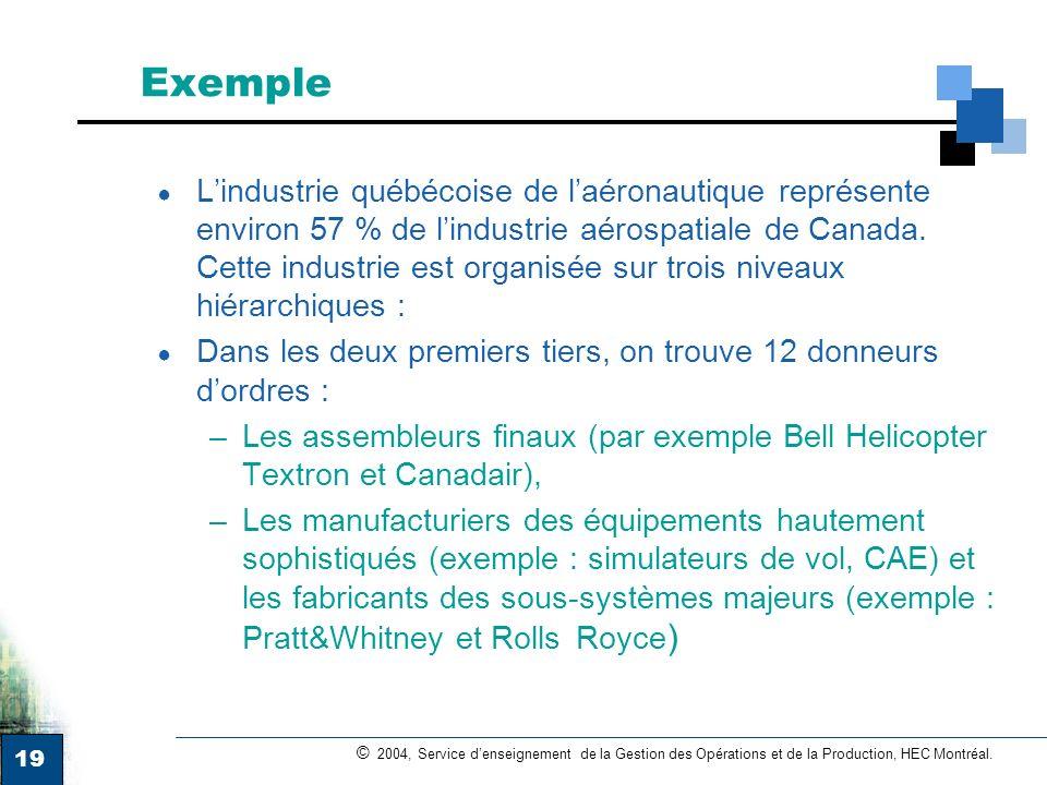 19 © 2004, Service denseignement de la Gestion des Opérations et de la Production, HEC Montréal. Exemple Lindustrie québécoise de laéronautique représ