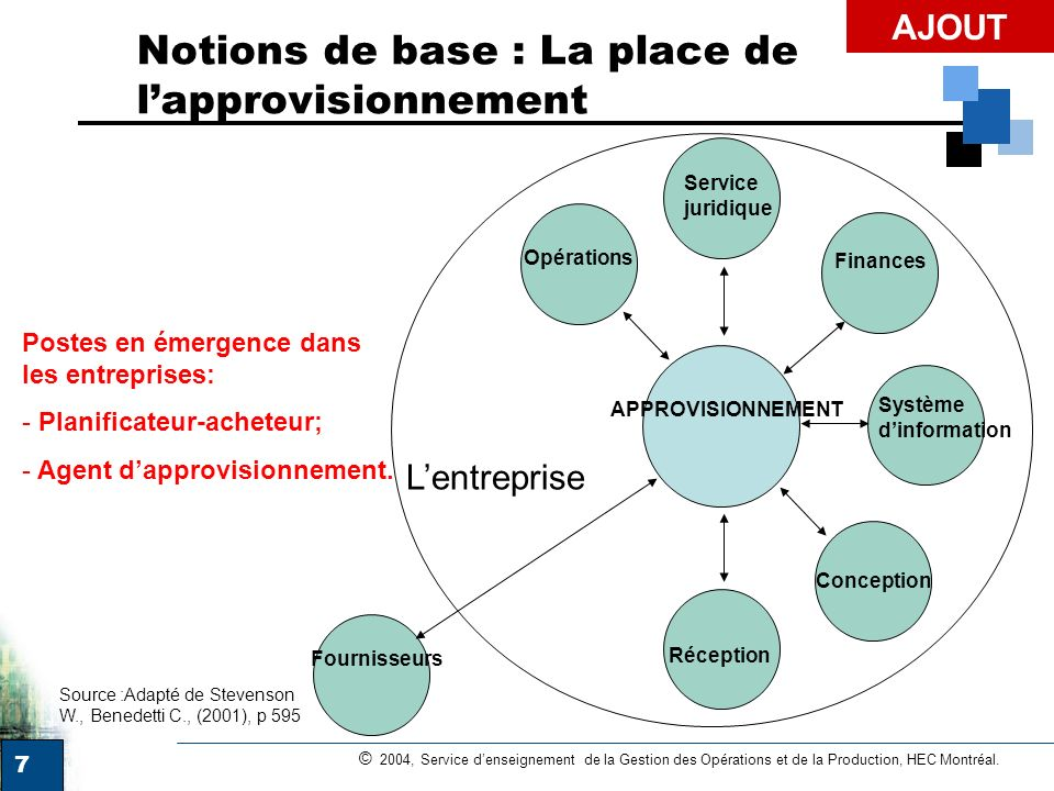 7 © 2004, Service denseignement de la Gestion des Opérations et de la Production, HEC Montréal. Notions de base : La place de lapprovisionnement Servi