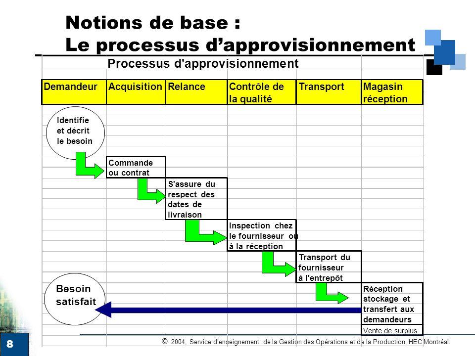8 © 2004, Service denseignement de la Gestion des Opérations et de la Production, HEC Montréal. Notions de base : Le processus dapprovisionnement Dema