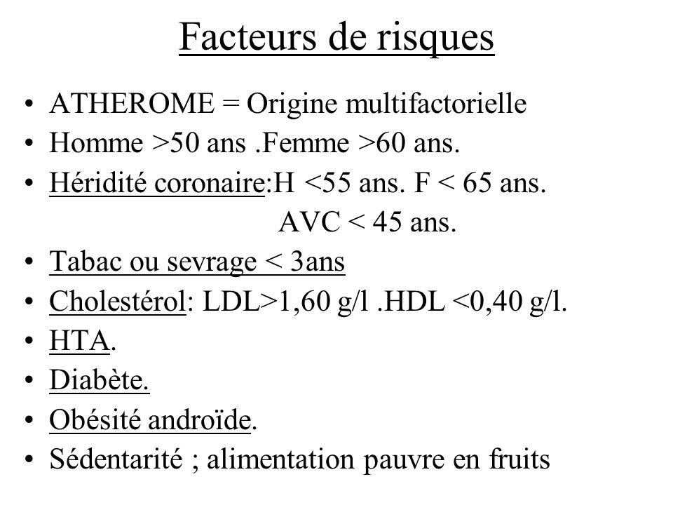 Facteurs de risques ATHEROME = Origine multifactorielle Homme >50 ans.Femme >60 ans. Héridité coronaire:H <55 ans. F < 65 ans. AVC < 45 ans. Tabac ou