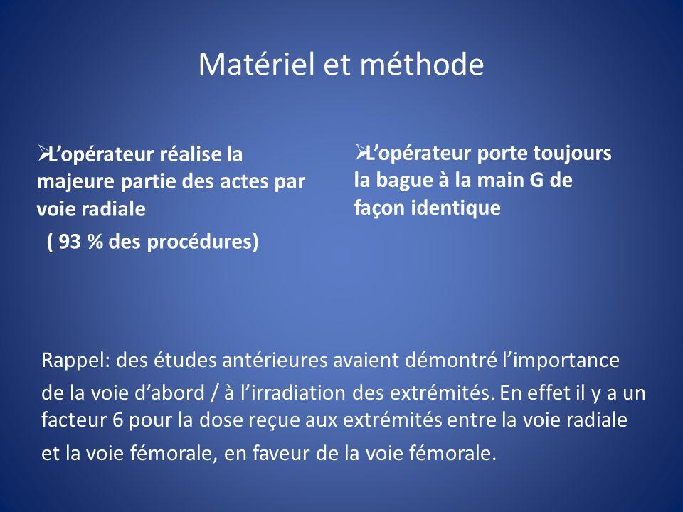 Matériel et méthode Lopérateur réalise la majeure partie des actes par voie radiale ( 93 % des procédures) Rappel: des études antérieures avaient démontré limportance de la voie dabord / à lirradiation des extrémités.