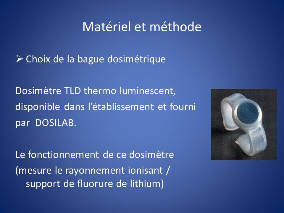 Matériel et méthode Choix de la bague dosimétrique Dosimètre TLD thermo luminescent, disponible dans létablissement et fourni par DOSILAB. Le fonction