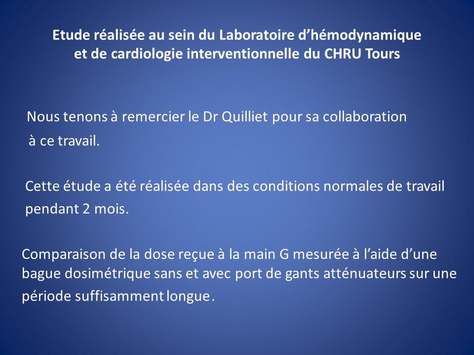 Résultats radio-atténuateurs et sur une période de 2 mois ( du 01/12/2011 au 31/01/2012 ) Avec gants-radio-atténuateurs et sur une période de 2 mois ( du 01/12/2011 au 31/01/2012 ) Dose mesurée par le laboratoire DOSILAB égale à 3,35 mSv pour 142 procédures ( source CardioReport ) Dose par procédure = 0,024 mSv