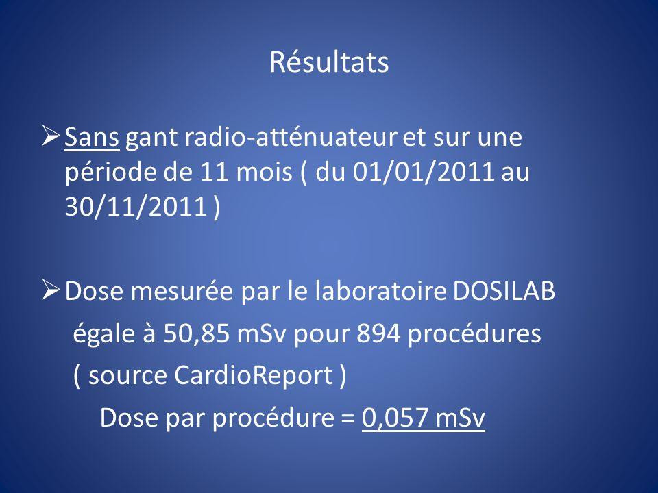 Résultats Sans gant radio-atténuateur et sur une période de 11 mois ( du 01/01/2011 au 30/11/2011 ) Dose mesurée par le laboratoire DOSILAB égale à 50,85 mSv pour 894 procédures ( source CardioReport ) Dose par procédure = 0,057 mSv