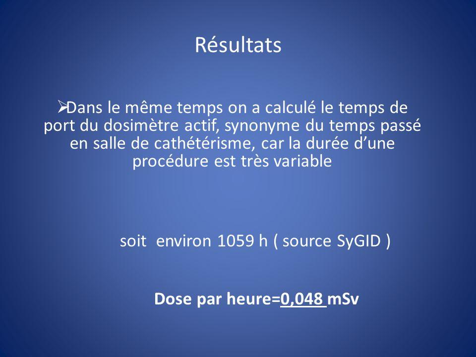 Résultats Dans le même temps on a calculé le temps de port du dosimètre actif, synonyme du temps passé en salle de cathétérisme, car la durée dune procédure est très variable soit environ 1059 h ( source SyGID ) Dose par heure=0,048 mSv