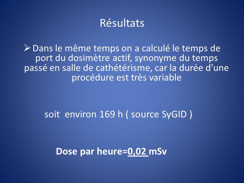 Résultats Dans le même temps on a calculé le temps de port du dosimètre actif, synonyme du temps passé en salle de cathétérisme, car la durée dune procédure est très variable soit environ 169 h ( source SyGID ) Dose par heure=0,02 mSv