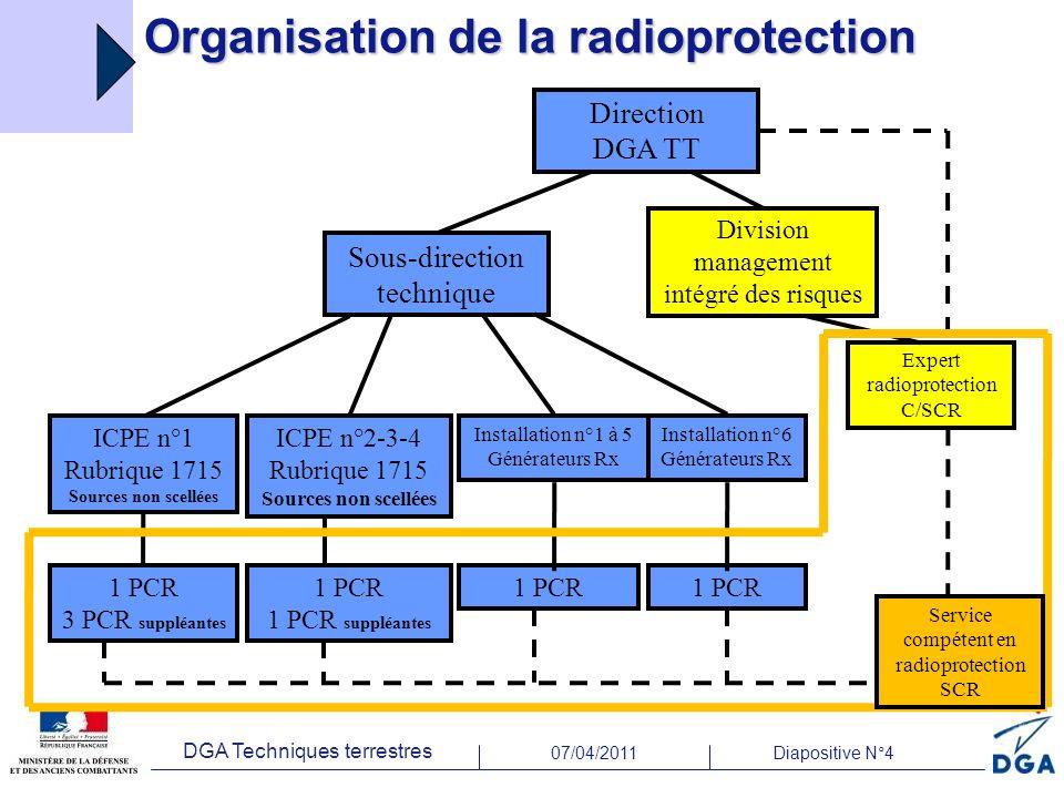 07/04/2011Diapositive N°4 DGA Techniques terrestres Organisation de la radioprotection Sous-direction technique ICPE n°1 Rubrique 1715 Sources non sce