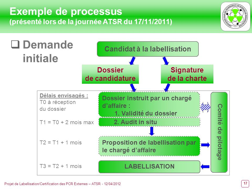 17 Projet de Labellisation/Certification des PCR Externes – ATSR - 12/04/2012 Exemple de processus (présenté lors de la journée ATSR du 17/11/2011) Ca