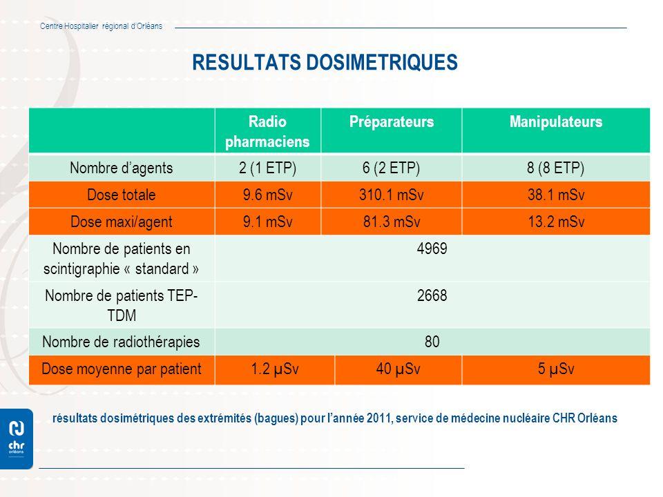 Centre Hospitalier régional dOrléans RESULTATS DOSIMETRIQUES résultats dosimétriques des extrémités (bagues) pour lannée 2011, service de médecine nuc