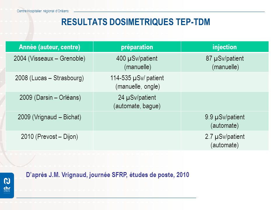 Centre Hospitalier régional dOrléans RESULTATS DOSIMETRIQUES TEP-TDM Année (auteur, centre)préparationinjection 2004 (Visseaux – Grenoble)400 µSv/pati