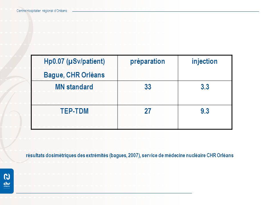 Centre Hospitalier régional dOrléans Hp0.07 (µSv/patient) Bague, CHR Orléans préparationinjection MN standard333.3 TEP-TDM279.3 résultats dosimétrique
