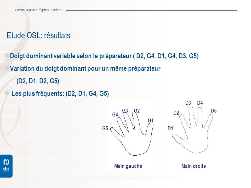 Centre Hospitalier régional dOrléans Etude OSL: résultats Doigt dominant variable selon le préparateur ( D2, G4, D1, G4, D3, G5) Variation du doigt do
