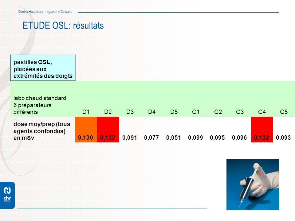 Centre Hospitalier régional dOrléans ETUDE OSL: résultats pastilles OSL, placées aux extrémités des doigts labo chaud standard 6 préparateurs différen